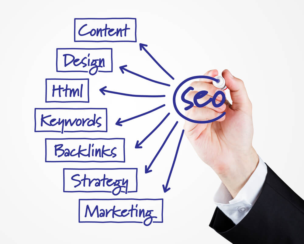 what is seo friendly