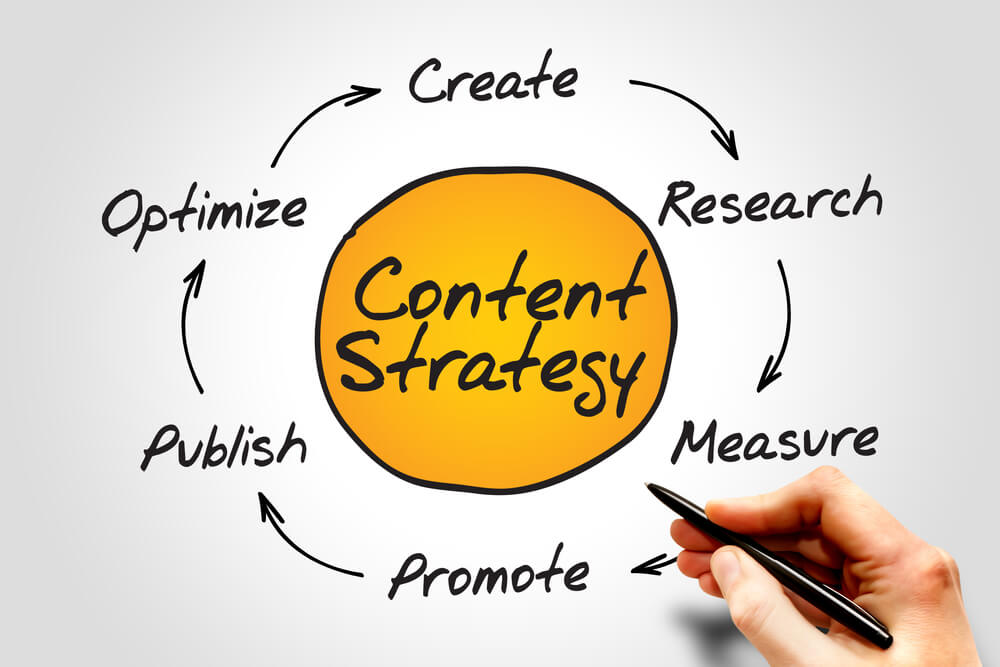 content for seo services