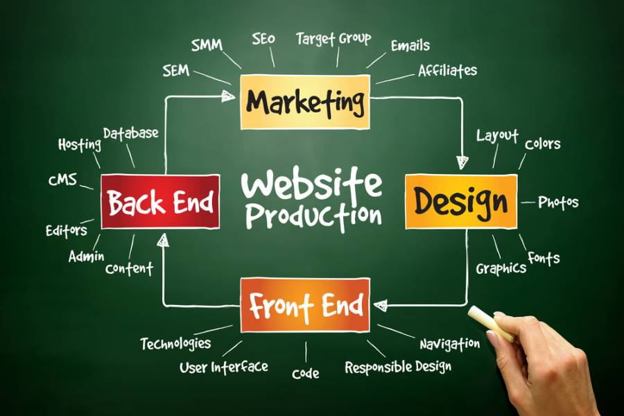 web design and seo company
